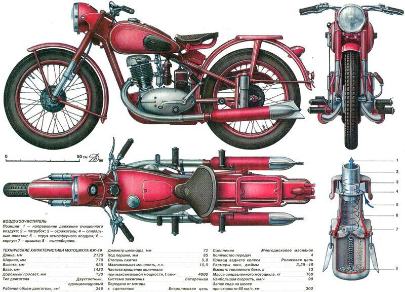 Мотоцикл Иж 49
